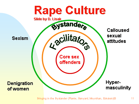 http://www.dartmouth.edu/sexualabuse/images/rape_culture.png