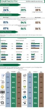 Peer Comparisons: 2019 Enrolled Student Survey