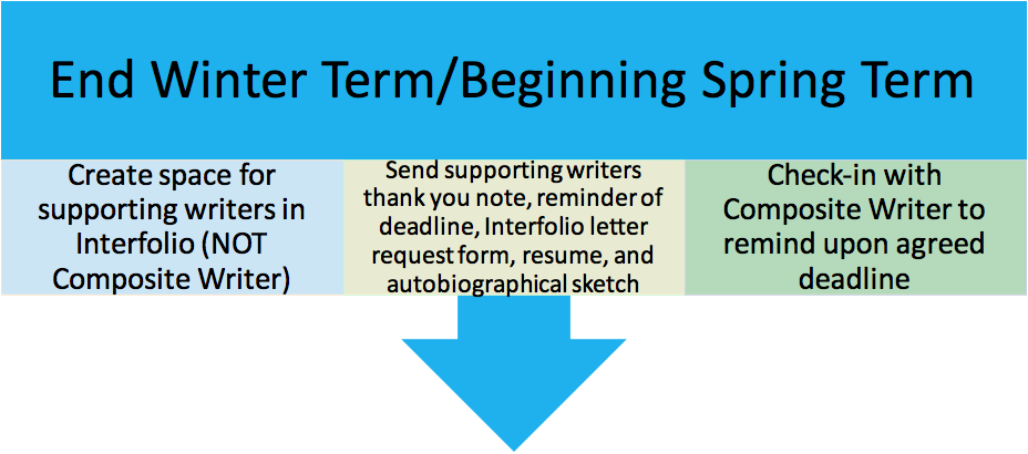 End Winter Term/Early Spring Term Evaluation Timeline= 1)Create space for supporting writers in Interfolio (NOT composite writer) 2)Send supporting writers thank you note, reminder of deadline, interfolio letter request form, resume, and autobiographical sketch. 3) Check-In with Composite Writer to remind upon agreed deadline
