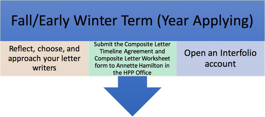 Fall/Winter Evaluation timeline= 1) Reflect, choose, and approach your letter writers 2)Submit the Composite Letter Timeline Agreement and Composite Letter Worksheet form to Annette Hamilton in the HPP Office 3)Open an Interfolio Account.