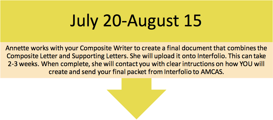 July20th-august15th Evaluation Letter=Annnette works with the Composite Writer to create final document that combines the composite letter and supporting letters. She will upload it onto Interfolio. This can take 2-3 weeks. When complete, she will contact you with clear intructions on how YOU will create and send your final packet from Interfolio to AMCAS.