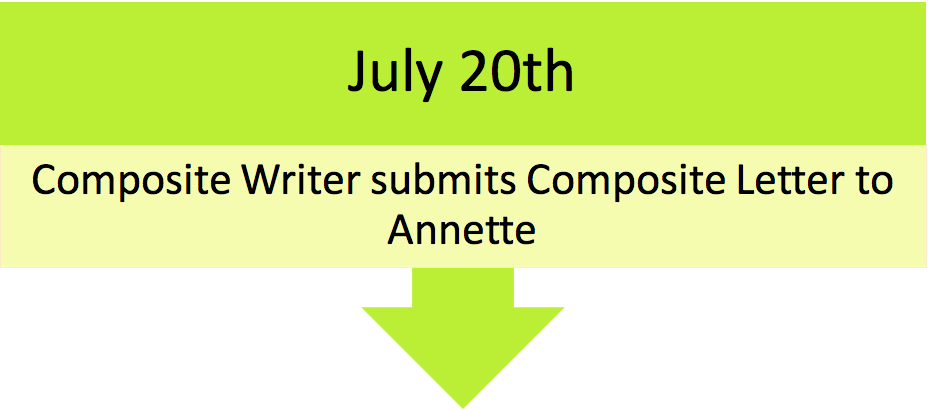 July20th Evaluation Letter= Composite Writer submits letter to Annette in the HPP Office.