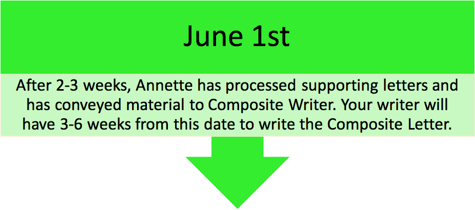 June 1st Evaluation Letter= After 2-3 weeks, Annette has processed supporting letters and has conveyed material to Composite Writer. Your writer will have 3-6 weeks from this date to write the composite letter.