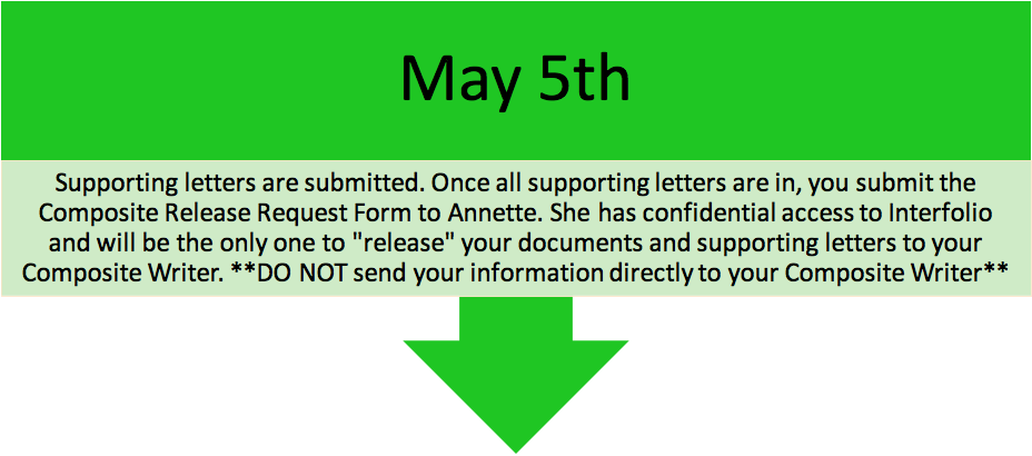 "may5 deadline: Supporting letters are submitted. Once all supporting letters are in, you submit the Composite Release Request to Annette. She has confidential access to Interfolio and will be the only one to ""release"" your documents and supporting letters to your composite writer. **DO NOT send your information directly to your Composite Writer**"