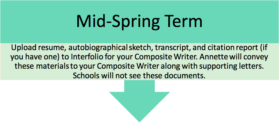 Mid-Spring Evaluation Letter=Upload resume, autobiographical sketch, transcript, and citation report (if you have one) to Interfolio for your composite writer. Annette will convey these materials to your Composite Writer aling with supporting letter. Schools will not see these documents.