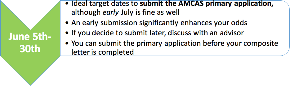 Amcas submission date in Sydney