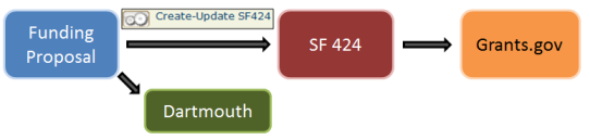 Flow of FP to SF424
