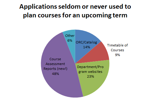 Applications seldom or never used to plan courses for an upcoming term