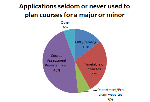 Applications seldom or never used to plan courses for a major or minor