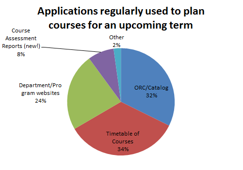 Applications regularly used to plan courses for an upcoming term