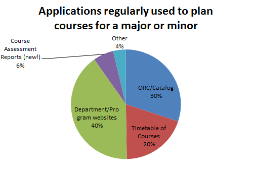 Applications regularly used to plan courses for a major or minor