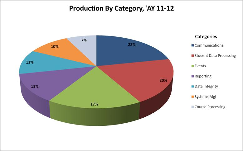 Production by Category - Pie Chart