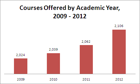 Course Count, 2009 - 2012