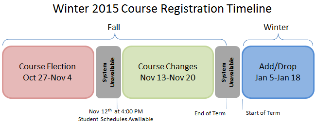 Course Selection timeline 201501