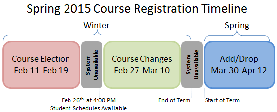 Course Selection timeline 201503