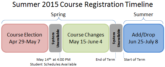Course Registration Summer 2015