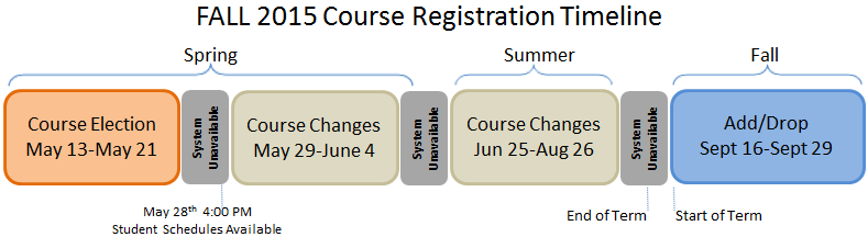 Course Registration Returning Students Fall 2015