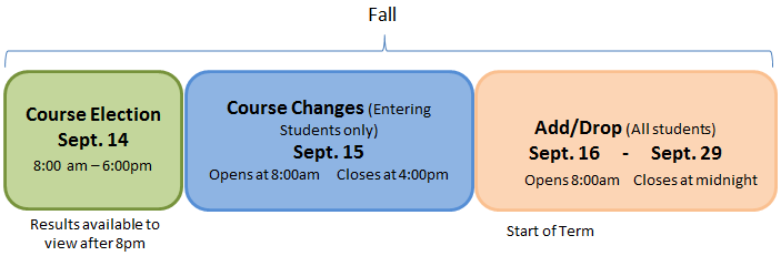 Entering Student Course Election Fall 2015