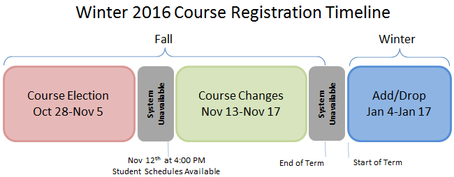 Course Registration Returning Students Winter 2016