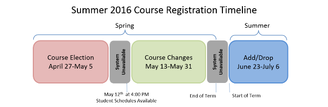 Summer 2016 Course Registration Timeline