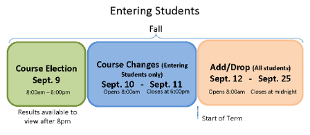 2016 Fall Entering Student Course Registration Timeline