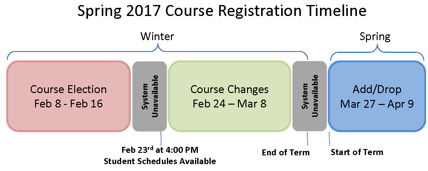 2017 Winter Course Election Timeline