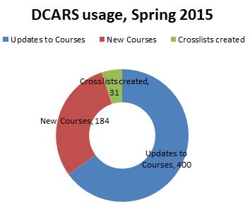 DCARS Chart 2015