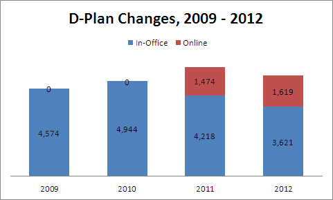 D-Plan Changes, 2009 - 2012