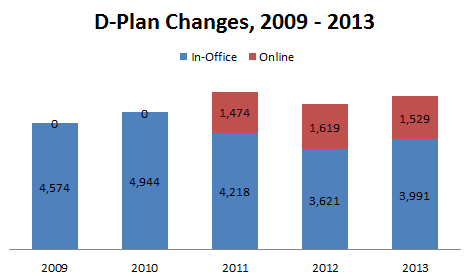 D-Plan Changes Chart, 2013
