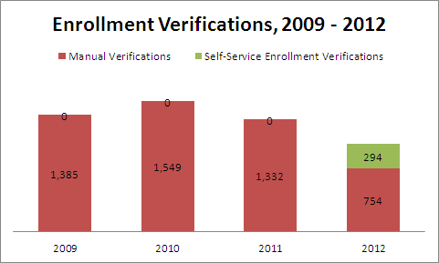 Enrollment Verifications, 2009 - 2012