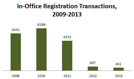 In-Office Registrations Chart 2013