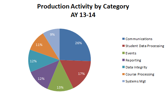 Production by Category 2014