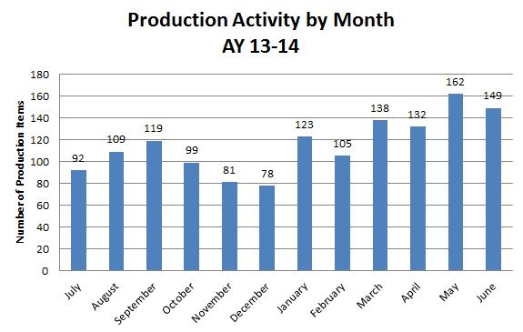 Production by Month 2014