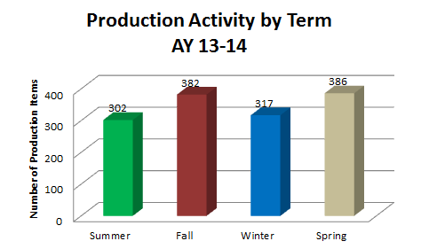 Production by Term 2014