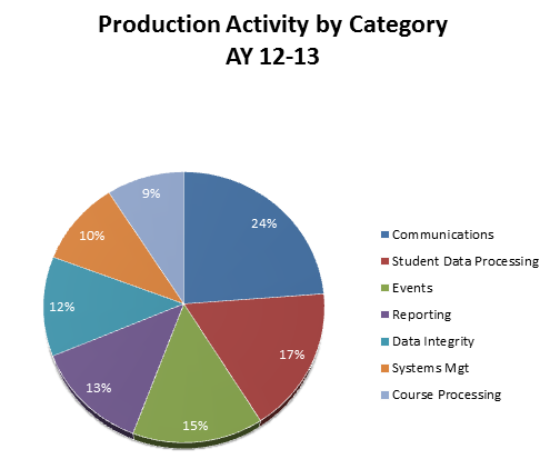 Production by Category 2013