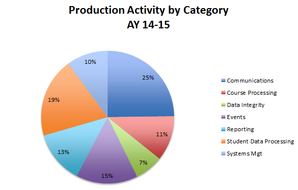 Production by Category 2015