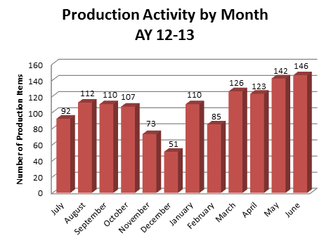 Production by Month 2013