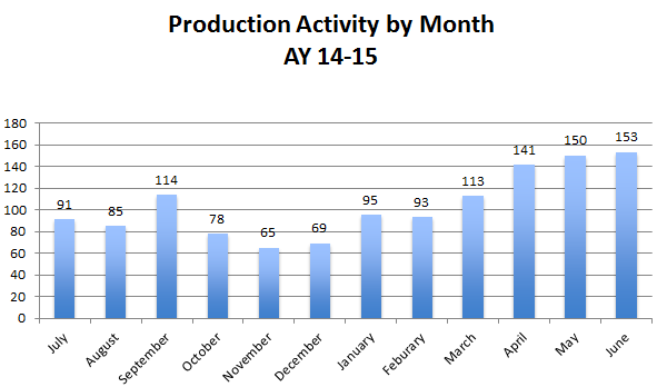Production by Month 2015