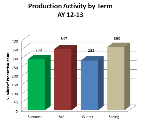 Production by Term 2013