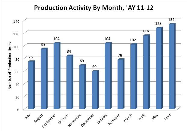Production Activity by Month - 11-12
