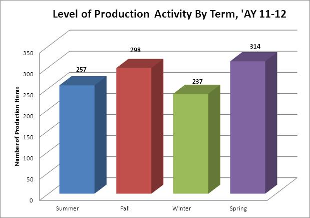 Production Activity by Term - 11-12