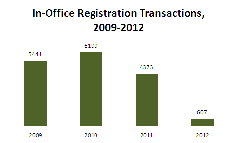 In-Office Registration Transactions, 2009 - 2012