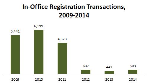 In-Office Registrations Chart 2014