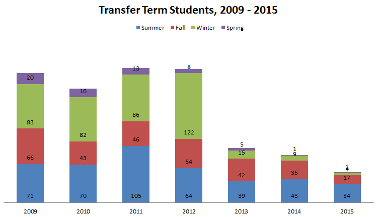 Transfer Terms 2015