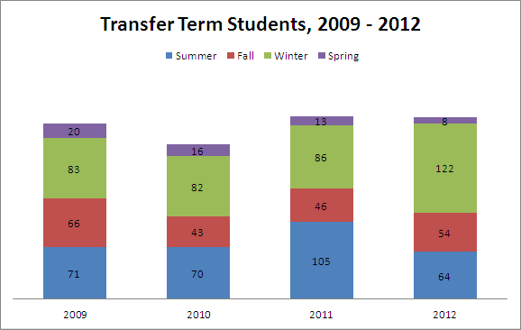 Transfer Term Students, 2009 - 2012