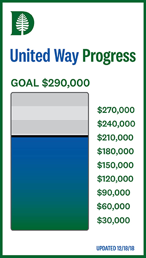 United Way Progress | Goal: $290,000 | $206,656.41 raised | Updated 11/20/18