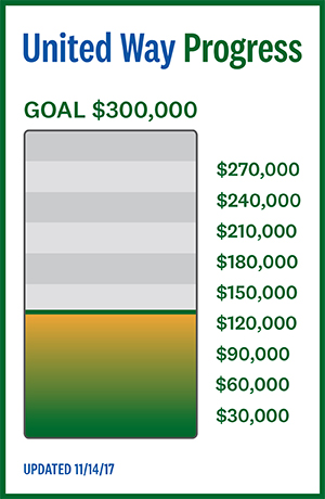 United Way Progress, Goal $300,000, current donations: $125,000, updated 11/14/17