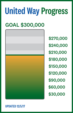United Way Progress, Goal $300,000, current donations: $191,554, updated 12/5/17