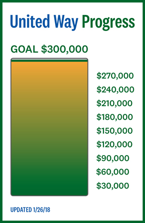United Way Progress, Goal $300,000, current donation mark at $293,000, updated 1/26/18