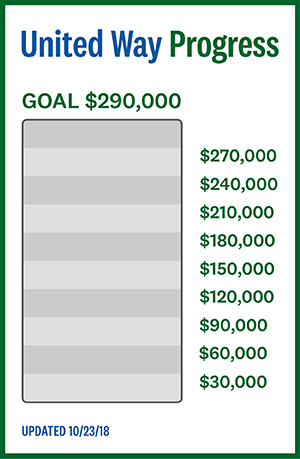United Way Progress. Goal: $290,000. Updated 10/23/18